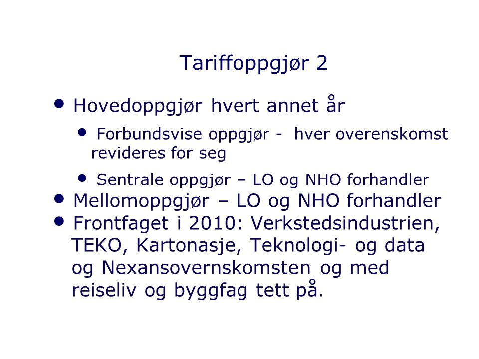 Tariffoppgjør 2 Hovedoppgjør hvert annet år Forbundsvise oppgjør - hver overenskomst revideres for seg Sentrale oppgjør – LO og NHO forhandler Mellomo