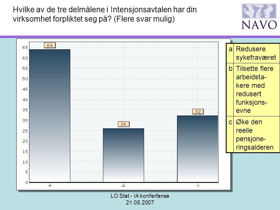 LO Stat - IA konferfanse 21.05.2007 Hvilke av de tre delmålene i Intensjonsavtalen har din virksomhet forpliktet seg på? (Flere svar mulig) Øke den re
