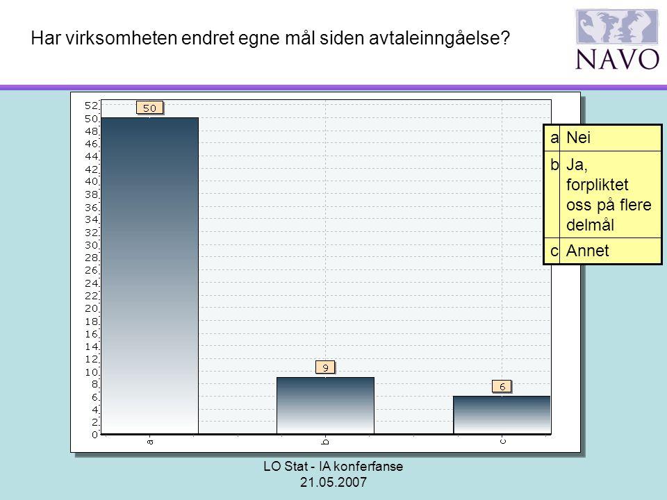 LO Stat - IA konferfanse 21.05.2007 Har virksomheten endret egne mål siden avtaleinngåelse? Annetc Ja, forpliktet oss på flere delmål b Neia