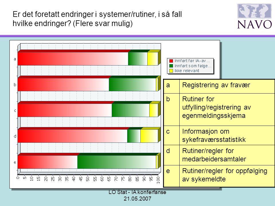 LO Stat - IA konferfanse 21.05.2007 Er det foretatt endringer i systemer/rutiner, i så fall hvilke endringer? (Flere svar mulig) aRegistrering av frav