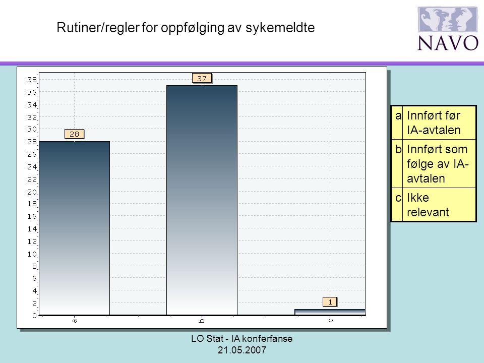 LO Stat - IA konferfanse 21.05.2007 Rutiner/regler for oppfølging av sykemeldte Ikke relevant c Innført som følge av IA- avtalen b Innført før IA-avta