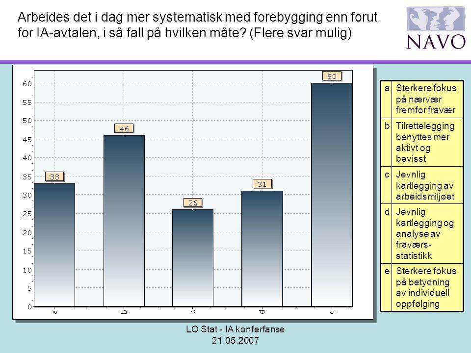 LO Stat - IA konferfanse 21.05.2007 Arbeides det i dag mer systematisk med forebygging enn forut for IA-avtalen, i så fall på hvilken måte? (Flere sva