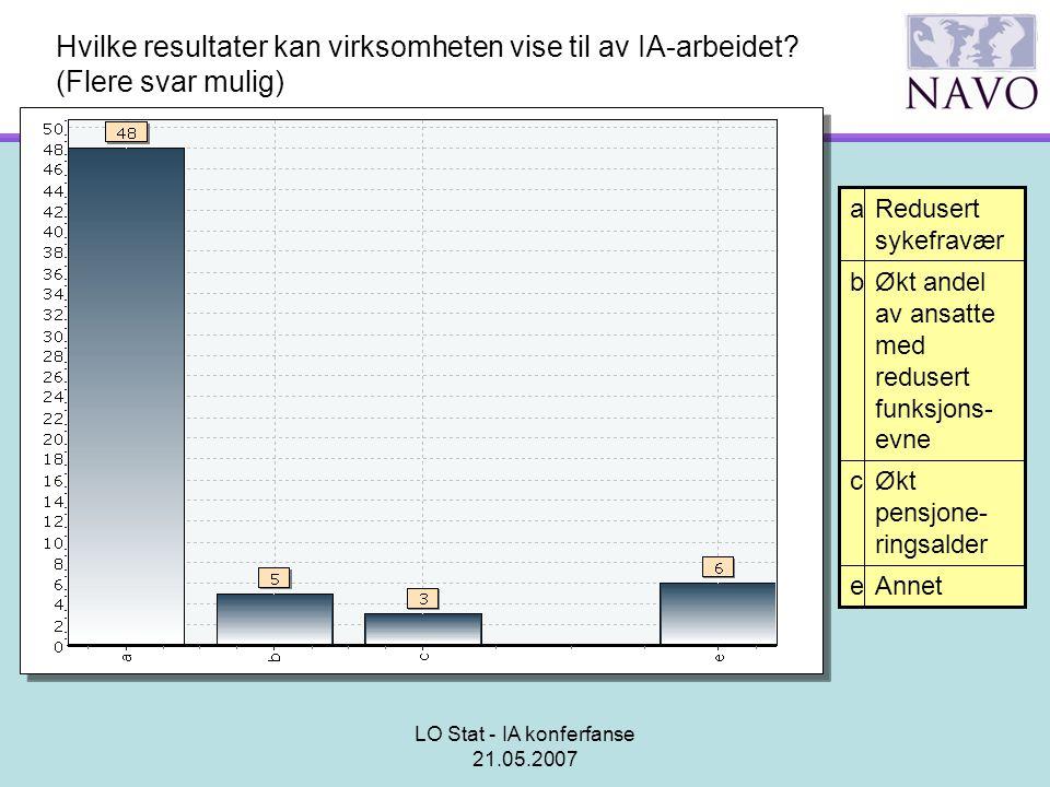 LO Stat - IA konferfanse 21.05.2007 Hvilke resultater kan virksomheten vise til av IA-arbeidet? (Flere svar mulig) Annete Økt pensjone- ringsalder c Ø