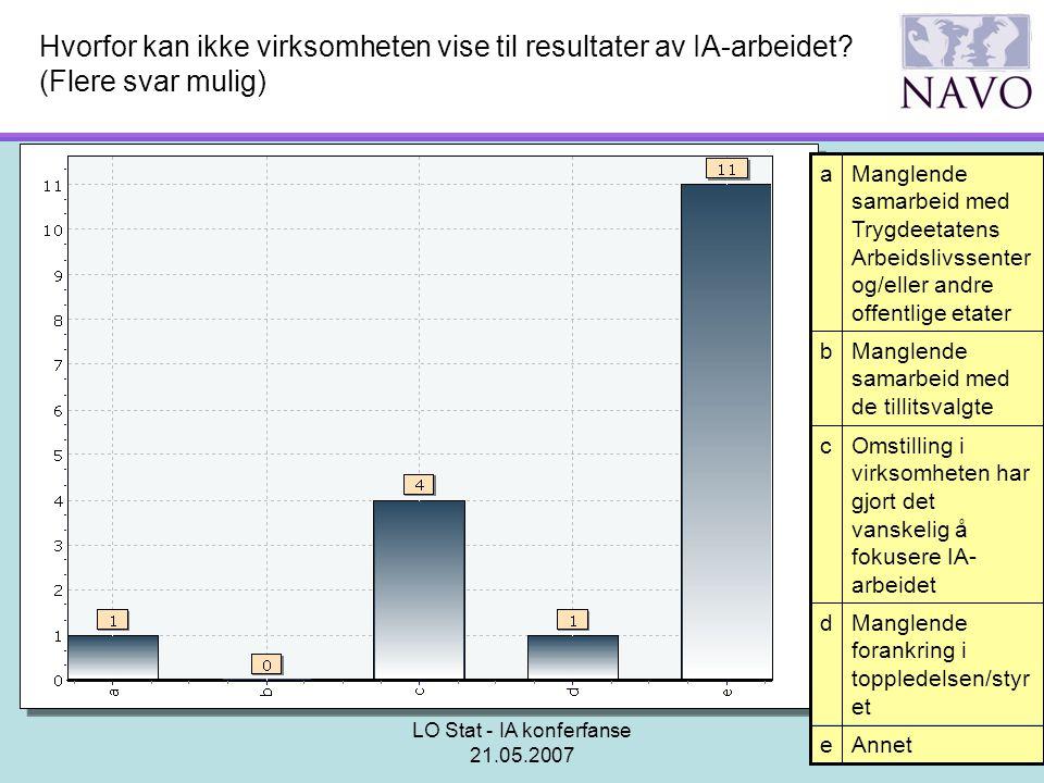 LO Stat - IA konferfanse 21.05.2007 Hvorfor kan ikke virksomheten vise til resultater av IA-arbeidet? (Flere svar mulig) Annete Manglende forankring i