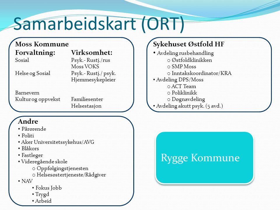 Samarbeidskart (ORT) Moss Kommune Forvaltning:Virksomhet: SosialPsyk.- Rustj./rus Moss VOKS Helse og SosialPsyk.- Rustj./ psyk.