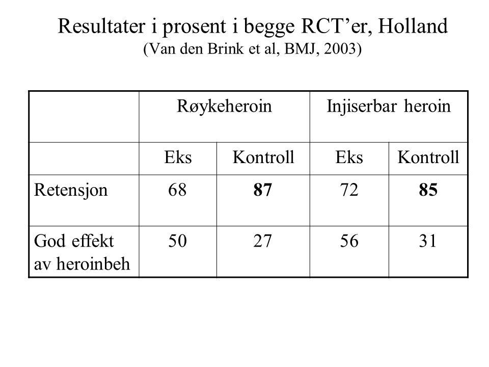 Resultater i prosent i begge RCT'er, Holland (Van den Brink et al, BMJ, 2003) RøykeheroinInjiserbar heroin EksKontrollEksKontroll Retensjon68877285 Go