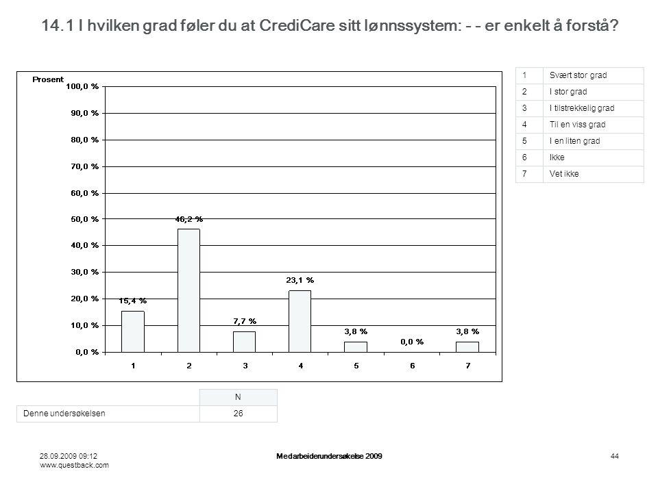 28.09.2009 09:12 www.questback.com Medarbeiderundersøkelse 200944 14.1 I hvilken grad føler du at CrediCare sitt lønnssystem: - - er enkelt å forstå.