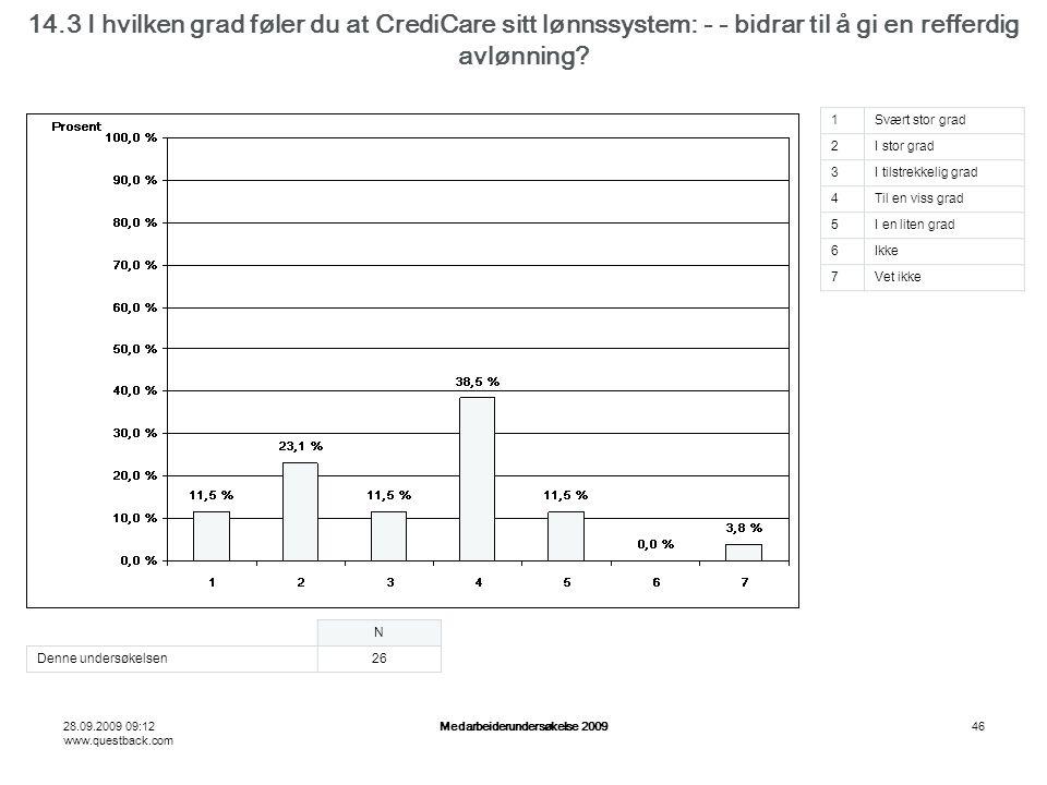 28.09.2009 09:12 www.questback.com Medarbeiderundersøkelse 200946 14.3 I hvilken grad føler du at CrediCare sitt lønnssystem: - - bidrar til å gi en refferdig avlønning.