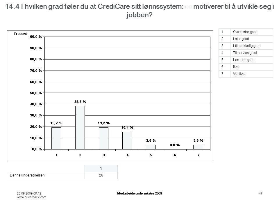 28.09.2009 09:12 www.questback.com Medarbeiderundersøkelse 200947 14.4 I hvilken grad føler du at CrediCare sitt lønnssystem: - - motiverer til å utvikle seg i jobben.