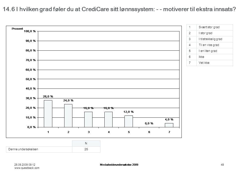 28.09.2009 09:12 www.questback.com Medarbeiderundersøkelse 200949 14.6 I hvilken grad føler du at CrediCare sitt lønnssystem: - - motiverer til ekstra innsats.