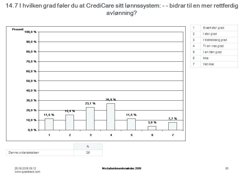 28.09.2009 09:12 www.questback.com Medarbeiderundersøkelse 200950 14.7 I hvilken grad føler du at CrediCare sitt lønnssystem: - - bidrar til en mer rettferdig avlønning.
