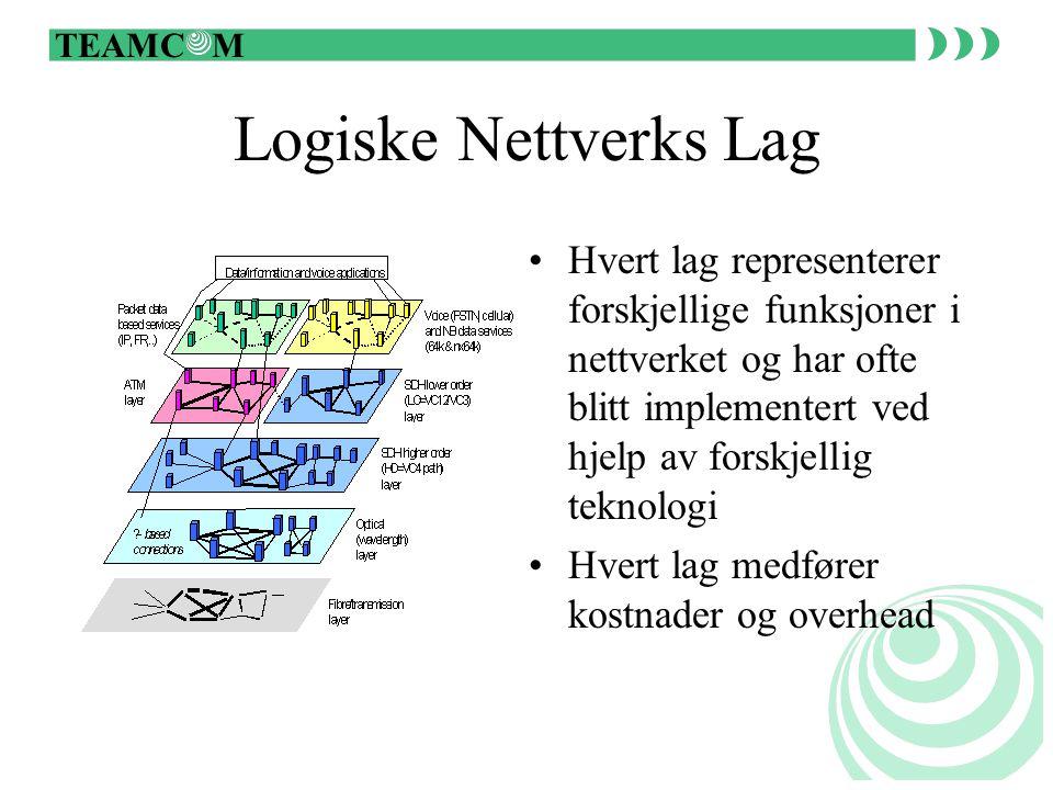 TEAMC M Bredbånds Nettverk