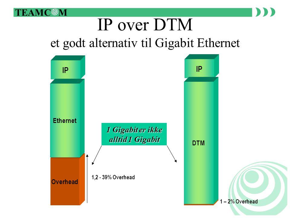 TEAMC M Logiske Nettverks Lag Hvert lag representerer forskjellige funksjoner i nettverket og har ofte blitt implementert ved hjelp av forskjellig teknologi Hvert lag medfører kostnader og overhead