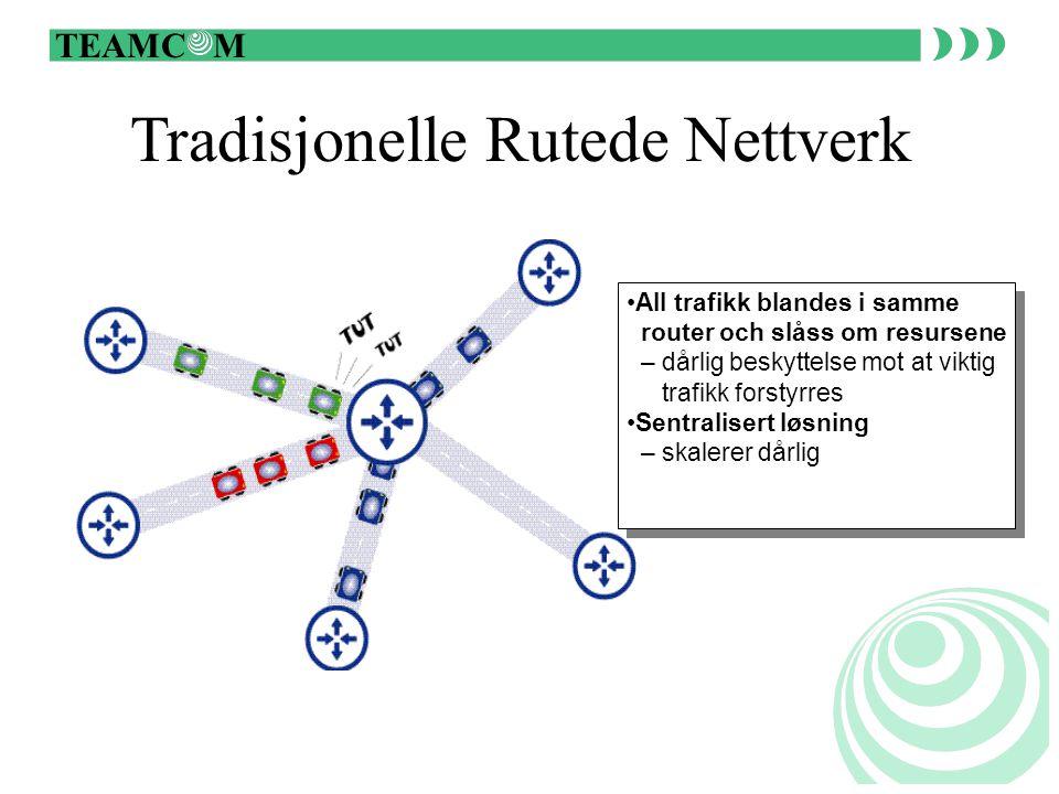 TEAMC M Fiber/WDM våglängd DTM kanaler IP QoS Alla tjenester direkte over IP IP-adressering IP-routing Management IP-telefoni DVB och HDTV over IP E1/T1 over IP IP-basert VPN Plug-and-play distribuering av båndbredde QoS garantier ved hjelp av reserverte kanaler Omruting ved fiberbrudd, < 50 ms Skalerbarhet CRS CRS Channelized Reserved Services