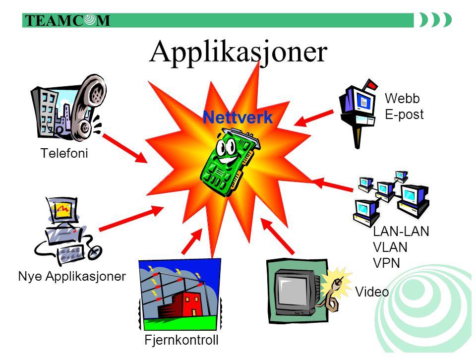 TEAMC M Applikasjoner Nettverk Webb E-post LAN-LAN VLAN VPN Video Telefoni Nye Applikasjoner Fjernkontroll