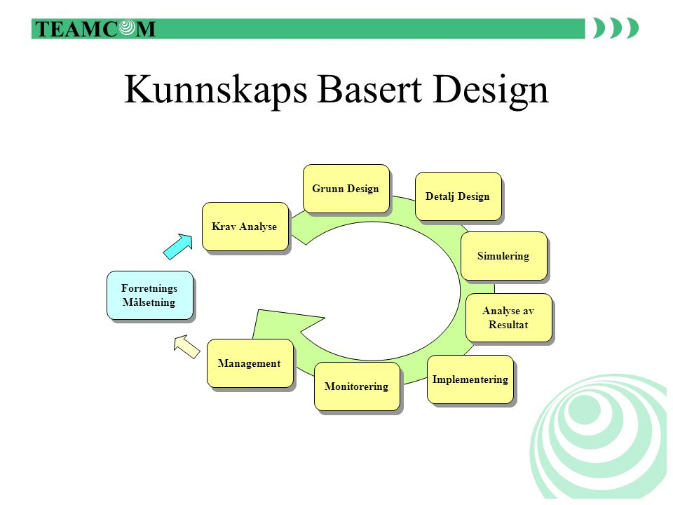 TEAMC M Kunnskaps Basert Design Krav Analyse Grunn Design Detalj Design Simulering Analyse av Resultat Implementering Monitorering Management Forretnings Målsetning
