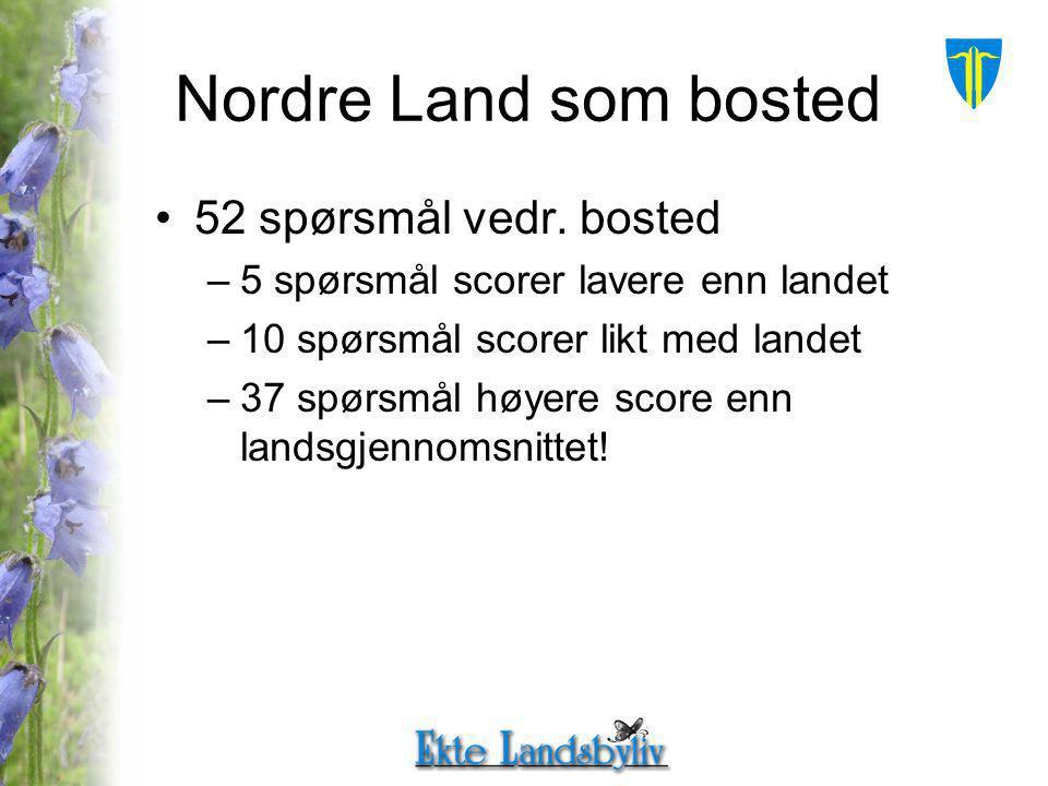 Nordre Land som bosted 52 spørsmål vedr.