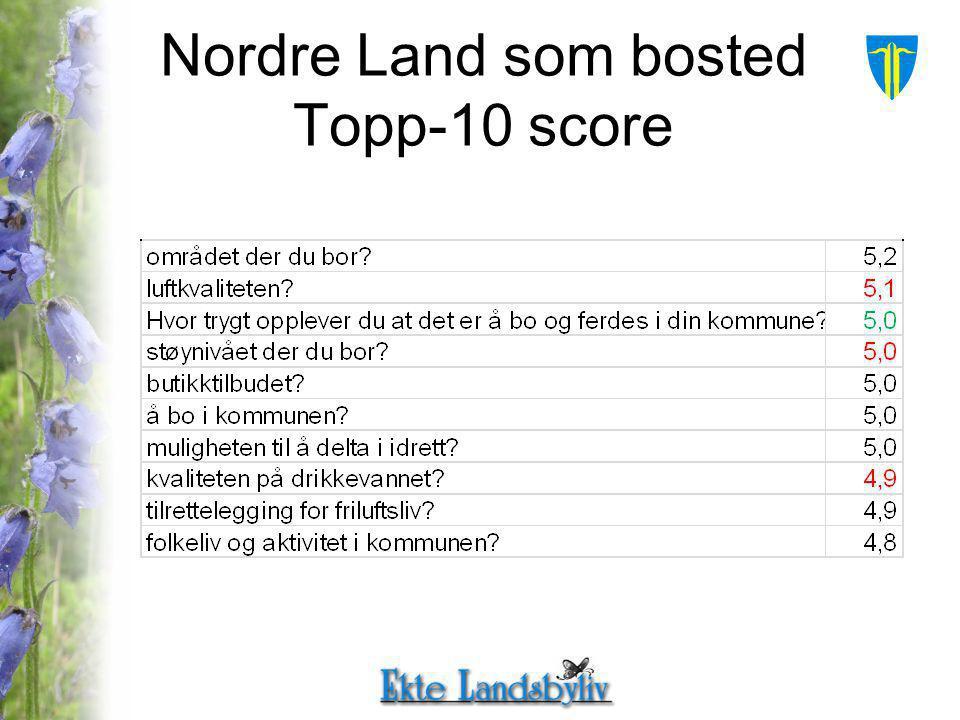 Nordre Land som bosted Topp-10 score