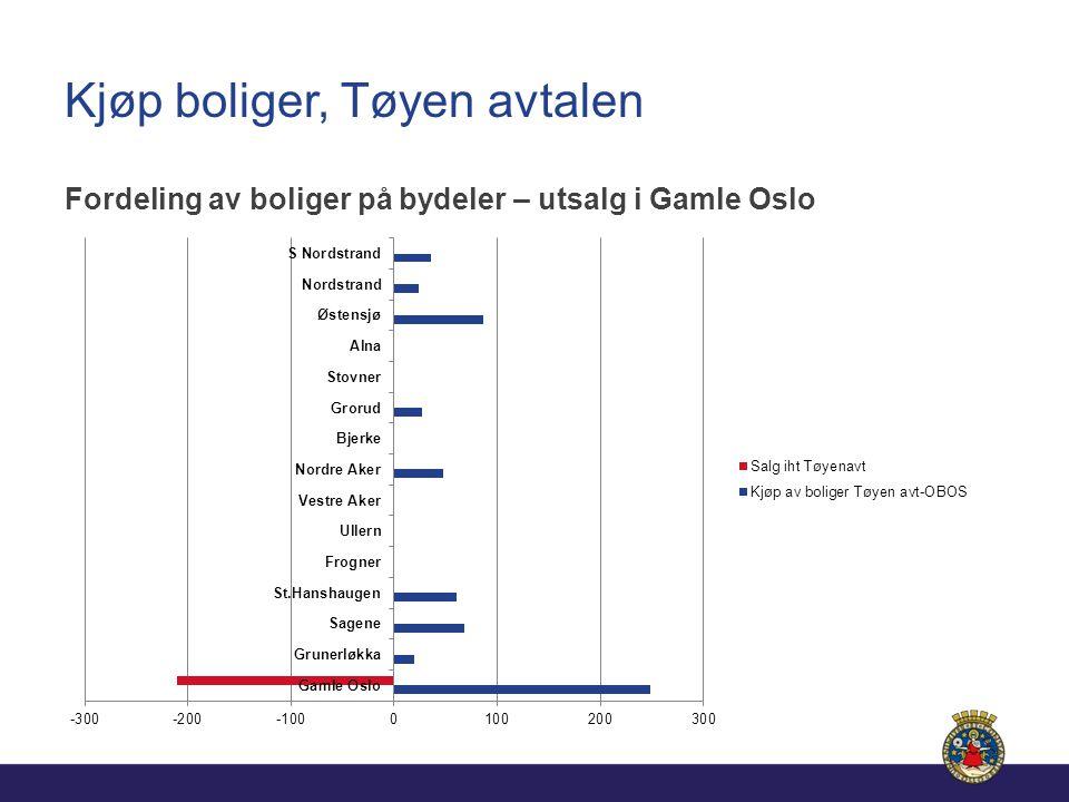 Kjøp boliger, Tøyen avtalen Fordeling av boliger på bydeler – utsalg i Gamle Oslo
