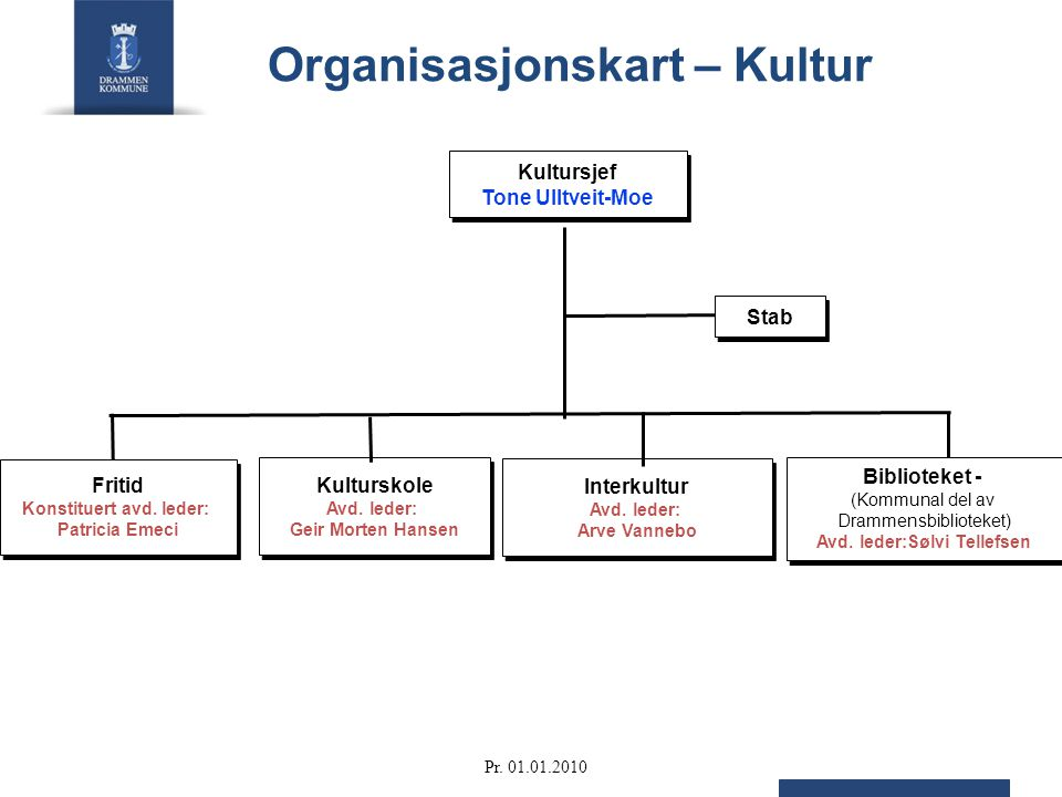 Organisasjonskart – Kultur Stab Kultursjef Tone Ulltveit-Moe Kultursjef Tone Ulltveit-Moe Kulturskole Avd.