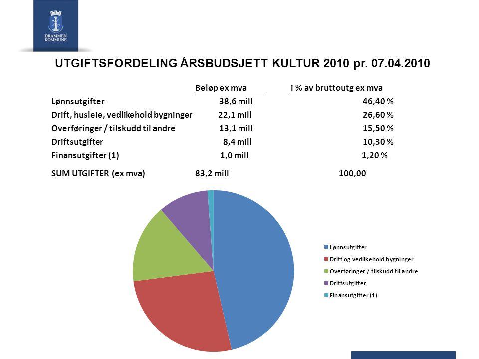 UTGIFTSFORDELING ÅRSBUDSJETT KULTUR 2010 pr.