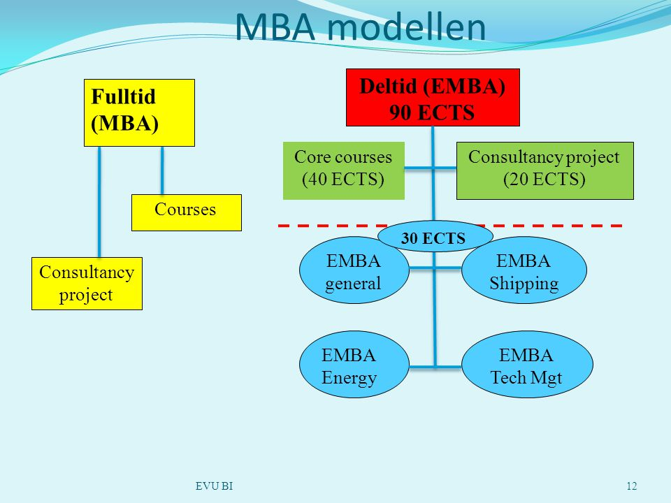 MBA modellen EVU BI12 Core courses (40 ECTS) Consultancy project (20 ECTS) EMBA general EMBA Shipping EMBA Tech Mgt EMBA Energy Deltid (EMBA) 90 ECTS Fulltid (MBA) Courses Consultancy project 30 ECTS