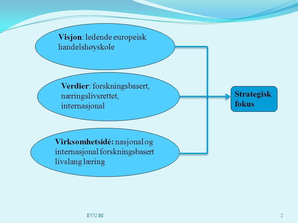 2 Visjon: ledende europeisk handelshøyskole Verdier: forskningsbasert, næringslivsrettet, internasjonal Virksomhetsidé: nasjonal og internasjonal forskningsbasert livslang læring Strategisk fokus