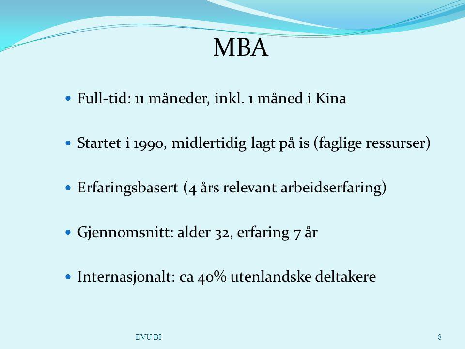 MBA Full-tid: 11 måneder, inkl.