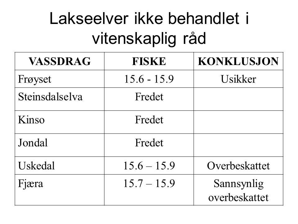 Lakseelver ikke behandlet i vitenskaplig råd VASSDRAGFISKEKONKLUSJON Frøyset15.6 - 15.9Usikker SteinsdalselvaFredet KinsoFredet JondalFredet Uskedal15