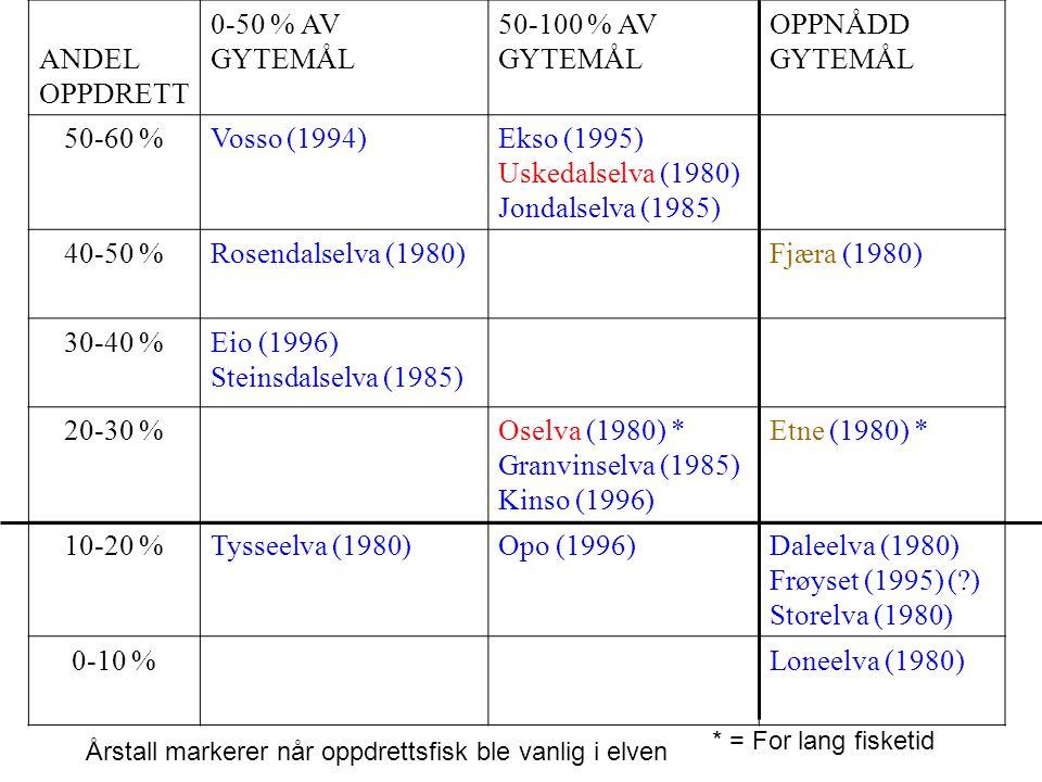 ANDEL OPPDRETT 0-50 % AV GYTEMÅL 50-100 % AV GYTEMÅL OPPNÅDD GYTEMÅL 50-60 %Vosso (1994)Ekso (1995) Uskedalselva (1980) Jondalselva (1985) 40-50 %Rose