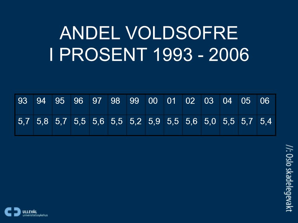 ANDEL VOLDSOFRE I PROSENT 1993 - 2006 9394959697989900010203040506 5,75,85,75,55,65,55,25,95,55,65,05,55,75,4