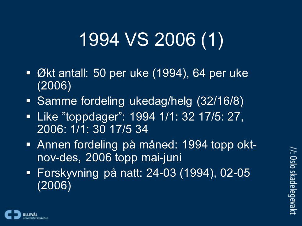 1994 VS 2006 (1)  Økt antall: 50 per uke (1994), 64 per uke (2006)  Samme fordeling ukedag/helg (32/16/8)  Like toppdager : 1994 1/1: 32 17/5: 27, 2006: 1/1: 30 17/5 34  Annen fordeling på måned: 1994 topp okt- nov-des, 2006 topp mai-juni  Forskyvning på natt: 24-03 (1994), 02-05 (2006)
