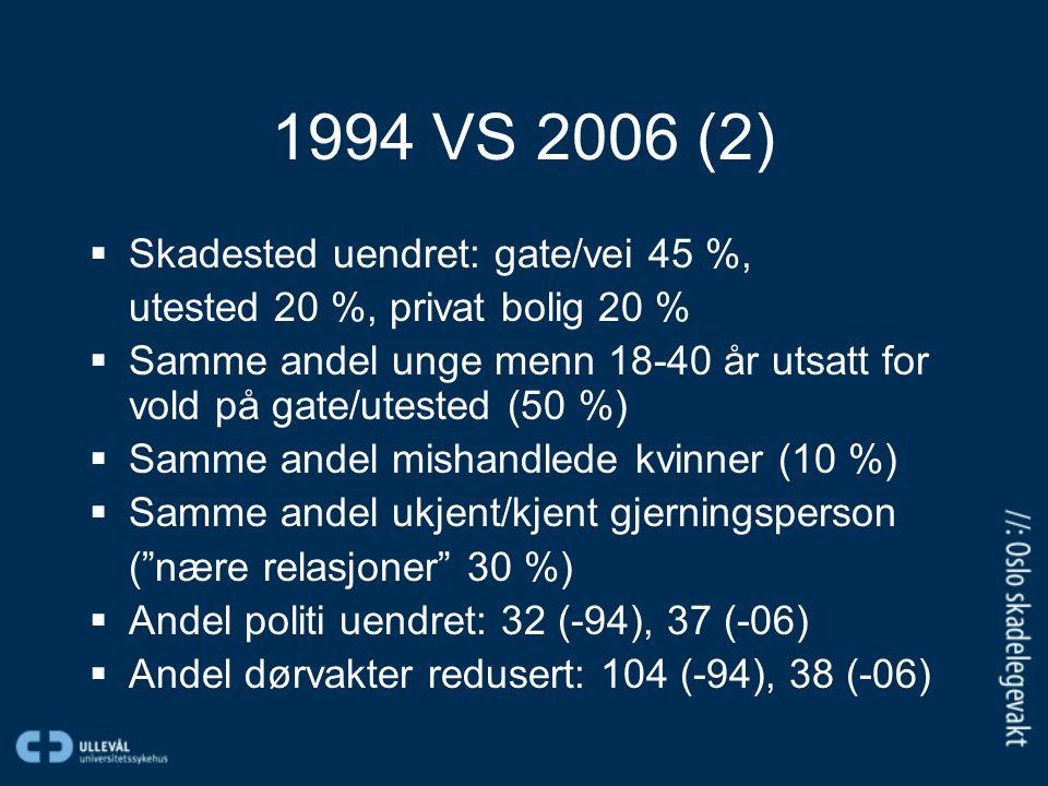 1994 VS 2006 (2)  Skadested uendret: gate/vei 45 %, utested 20 %, privat bolig 20 %  Samme andel unge menn 18-40 år utsatt for vold på gate/utested (50 %)  Samme andel mishandlede kvinner (10 %)  Samme andel ukjent/kjent gjerningsperson ( nære relasjoner 30 %)  Andel politi uendret: 32 (-94), 37 (-06)  Andel dørvakter redusert: 104 (-94), 38 (-06)