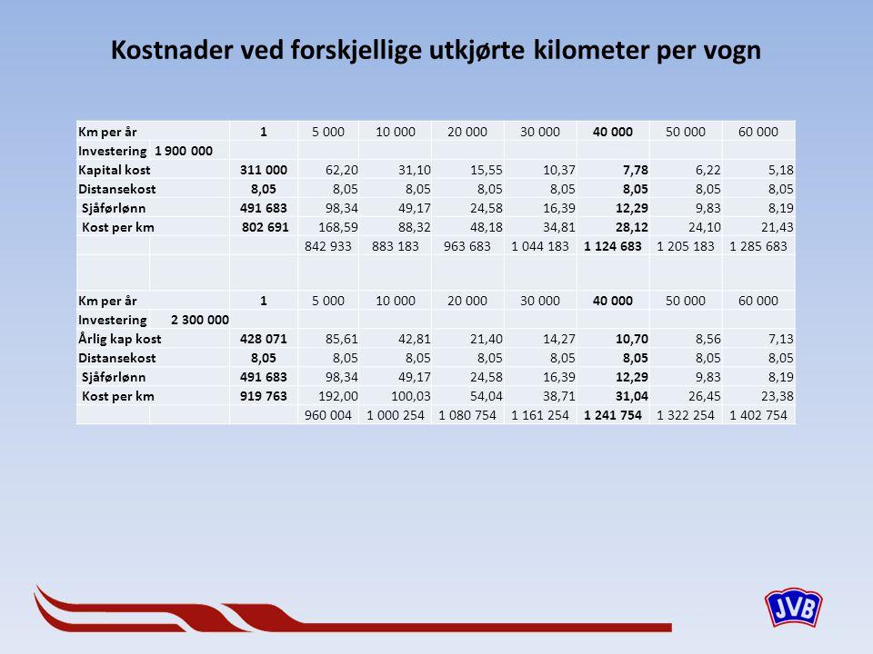 Kostnader ved forskjellige utkjørte kilometer per vogn Km per år15 00010 00020 00030 00040 00050 00060 000 Investering 1 900 000 Kapital kost311 000 6