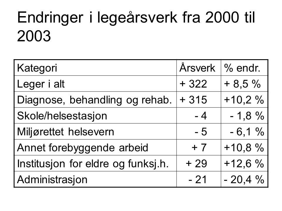 Endringer i legeårsverk fra 2000 til 2003 KategoriÅrsverk% endr. Leger i alt+ 322+ 8,5 % Diagnose, behandling og rehab.+ 315+10,2 % Skole/helsestasjon