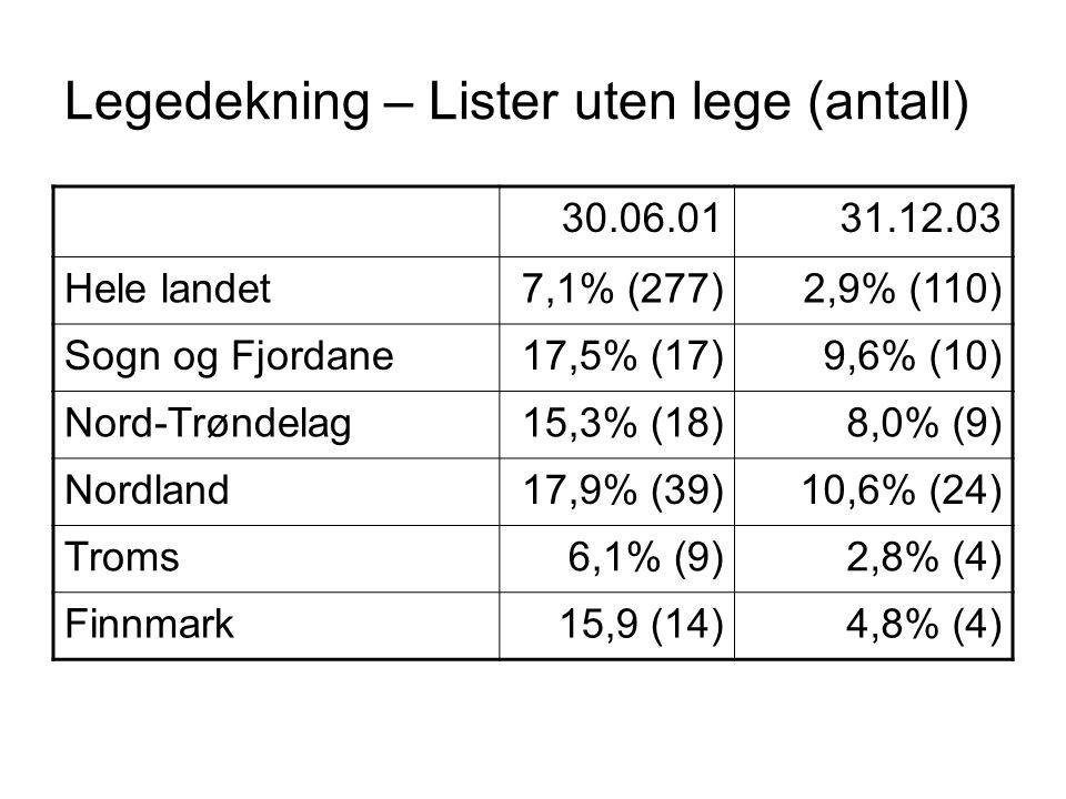 Legedekning – Lister uten lege (antall) 30.06.0131.12.03 Hele landet7,1% (277)2,9% (110) Sogn og Fjordane17,5% (17)9,6% (10) Nord-Trøndelag15,3% (18)8