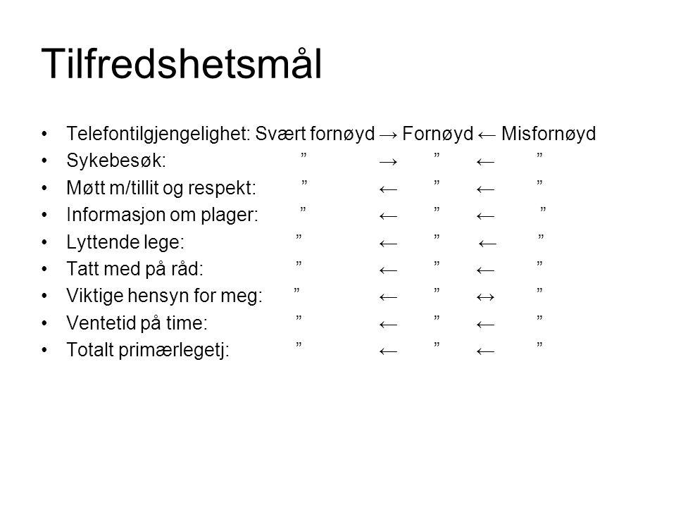 """Tilfredshetsmål Telefontilgjengelighet: Svært fornøyd → Fornøyd ← Misfornøyd Sykebesøk: """"→ """" ← """" Møtt m/tillit og respekt: """"← """" ← """" Informasjon om pla"""