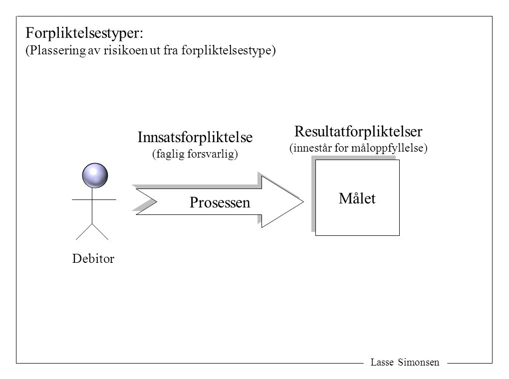 Lasse Simonsen Målet Prosessen Debitor Resultatforpliktelser (innestår for måloppfyllelse) Innsatsforpliktelse (faglig forsvarlig) Forpliktelsestyper: