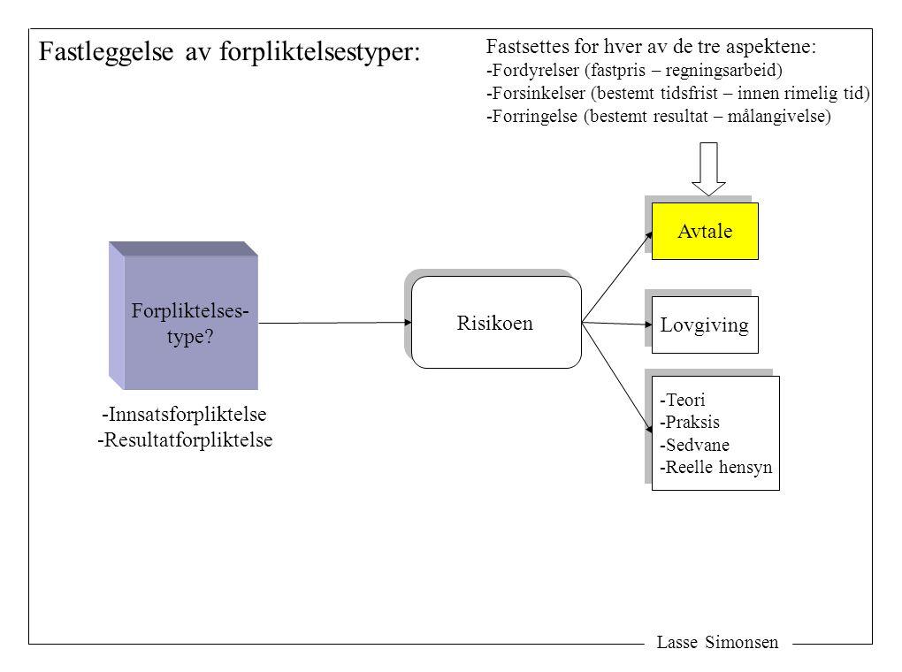 Lasse Simonsen Forpliktelses- type? Risikoen Avtale Lovgiving -Teori -Praksis -Sedvane -Reelle hensyn -Teori -Praksis -Sedvane -Reelle hensyn Fastlegg