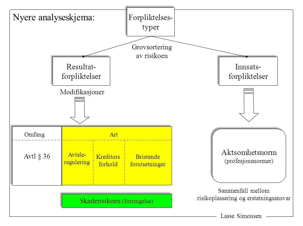 Skaderisikoen (forringelse) Lasse Simonsen Forpliktelses- typer Forpliktelses- typer Resultat- forpliktelser Resultat- forpliktelser Avtl § 36 Aktsomh