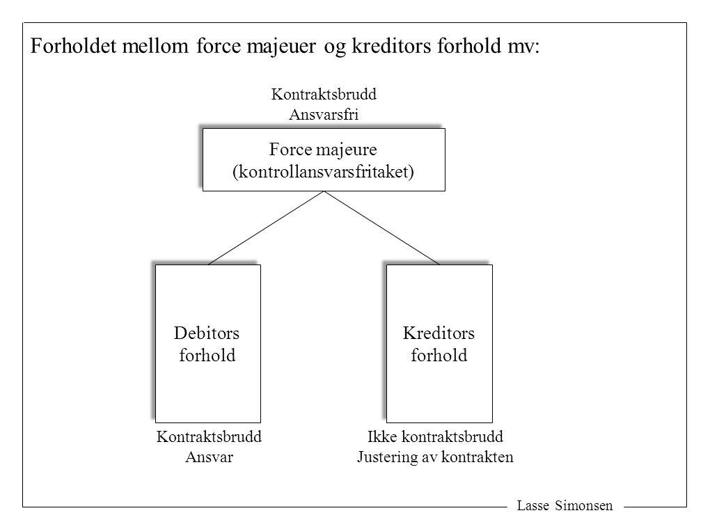 Lasse Simonsen Forholdet mellom force majeuer og kreditors forhold mv: Force majeure (kontrollansvarsfritaket) Force majeure (kontrollansvarsfritaket)