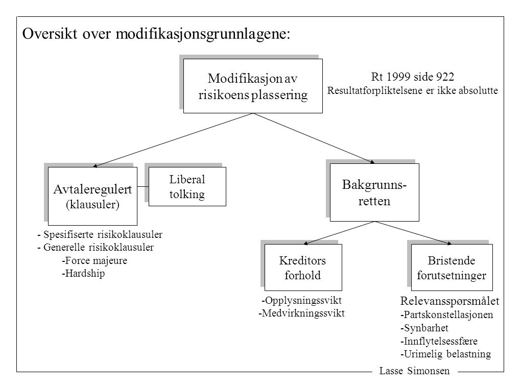 Lasse Simonsen Modifikasjon av risikoens plassering Modifikasjon av risikoens plassering Avtaleregulert (klausuler) Avtaleregulert (klausuler) Bakgrun