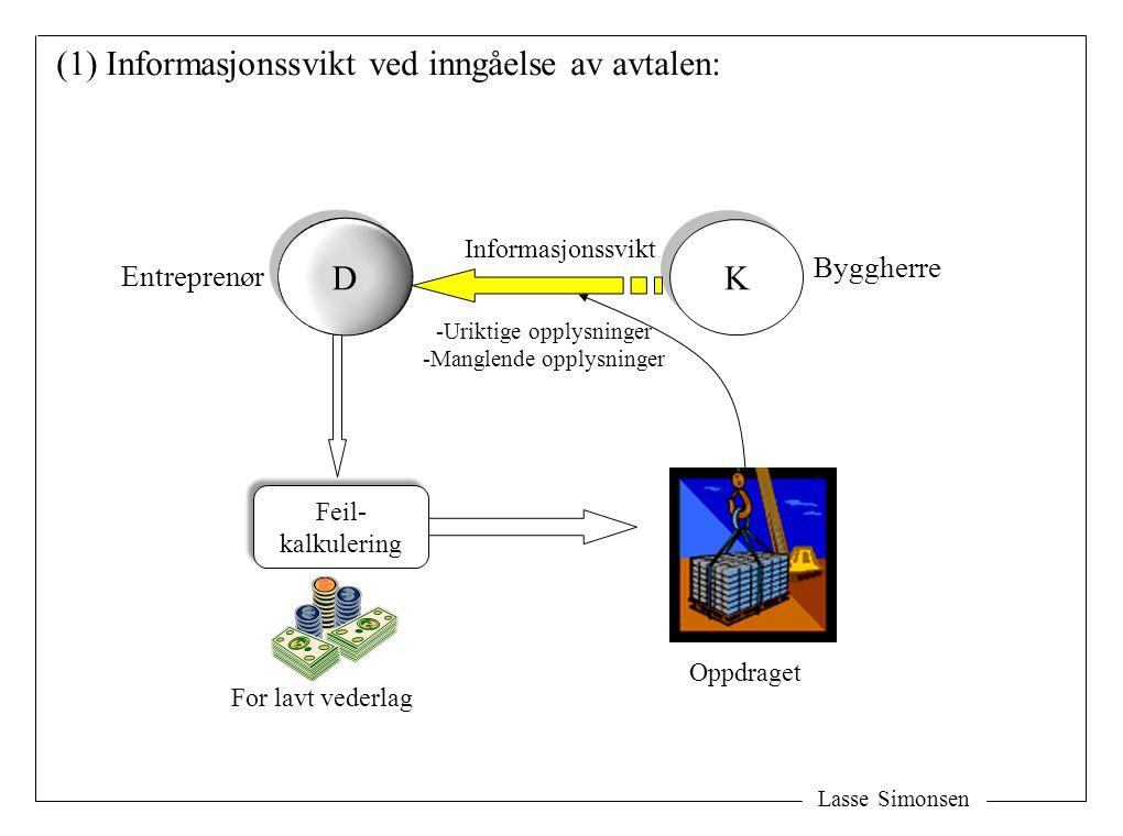Lasse Simonsen D D K K (1) Informasjonssvikt ved inngåelse av avtalen: Byggherre Informasjonssvikt Oppdraget Feil- kalkulering Feil- kalkulering For l