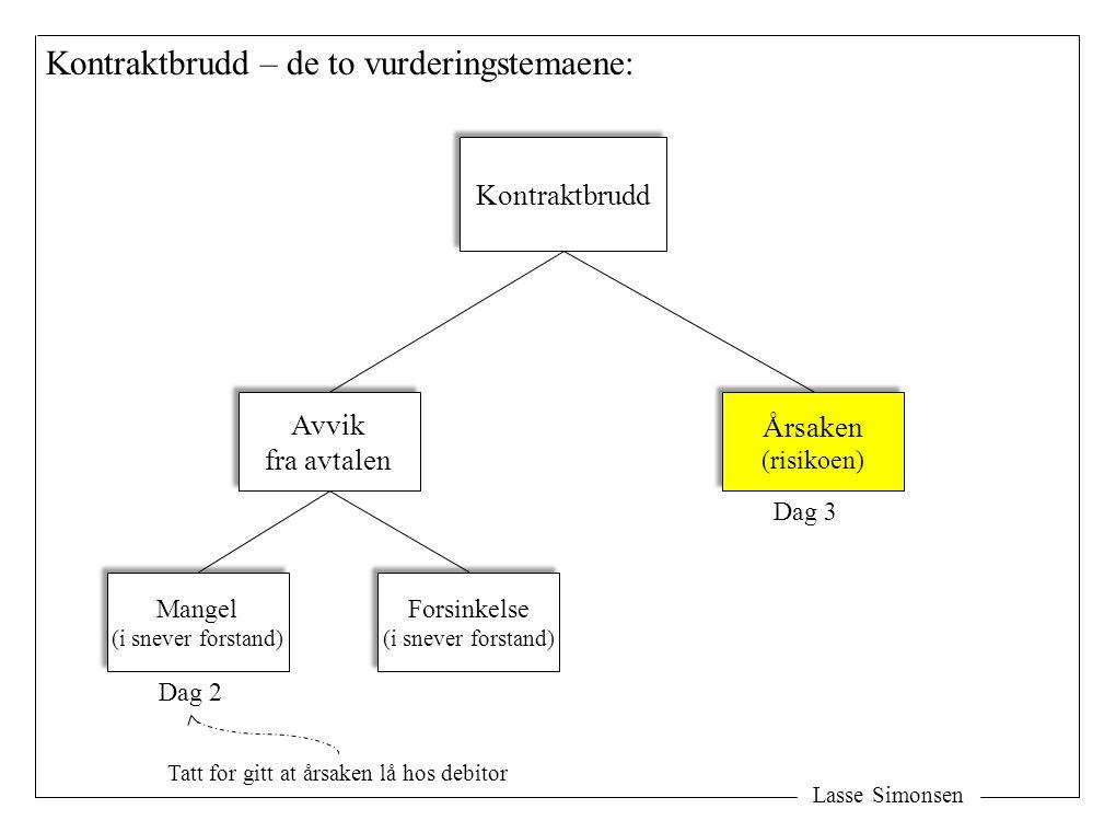 Lasse Simonsen Kontraktbrudd – de to vurderingstemaene: Kontraktbrudd Avvik fra avtalen Avvik fra avtalen Årsaken (risikoen) Årsaken (risikoen) Dag 2