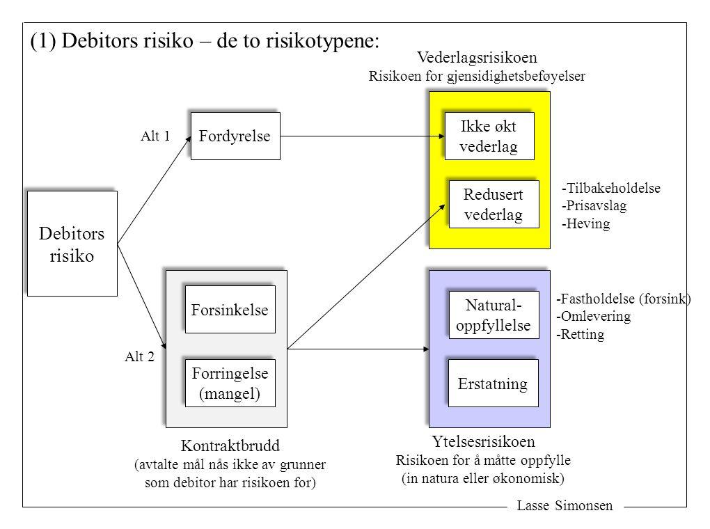 Lasse Simonsen (1) Debitors risiko – de to risikotypene: Debitors risiko Debitors risiko Fordyrelse Forsinkelse Forringelse (mangel) Forringelse (mang