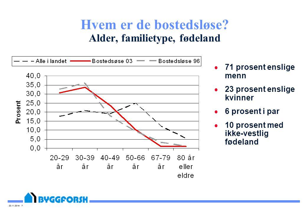 23.11.2014 7 Hvem er de bostedsløse? Alder, familietype, fødeland  71 prosent enslige menn  23 prosent enslige kvinner  6 prosent i par  10 prosen