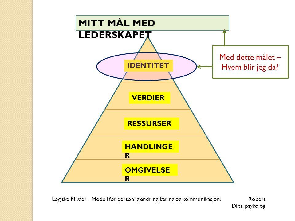 IDENTITET MITT MÅL MED LEDERSKAPET VERDIER RESSURSER HANDLINGE R OMGIVELSE R Logiske Nivåer - Modell for personlig endring, læring og kommunikasjon. R