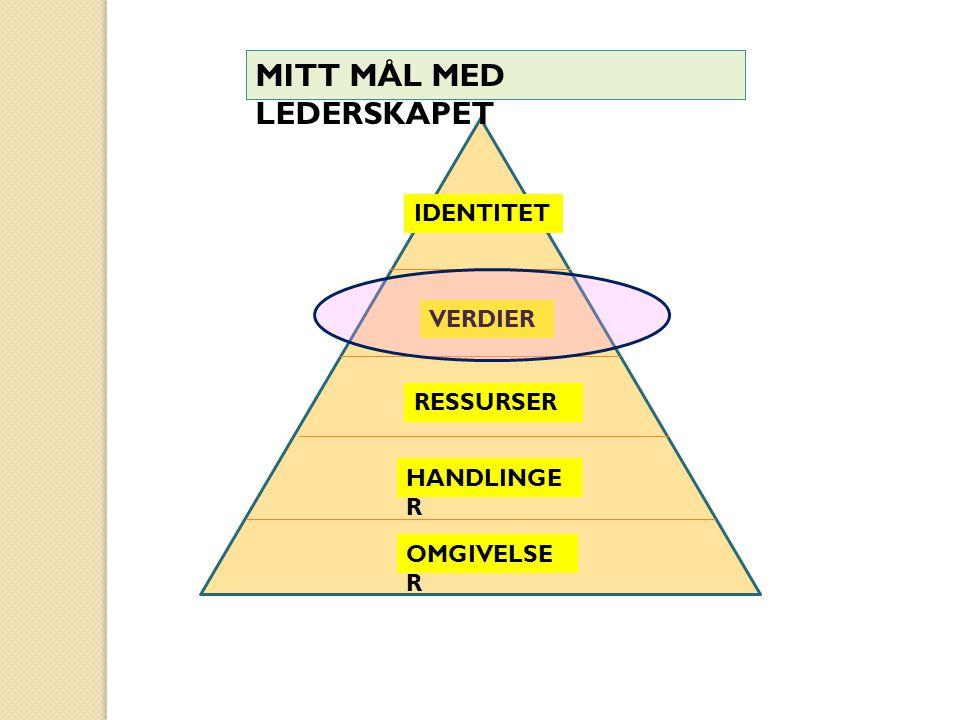 IDENTITET MITT MÅL MED LEDERSKAPET VERDIER RESSURSER HANDLINGE R OMGIVELSE R