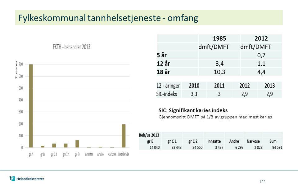 | 11 Fylkeskommunal tannhelsetjeneste - omfang SIC: Signifikant karies indeks Gjennomsnitt DMFT på 1/3 av gruppen med mest karies