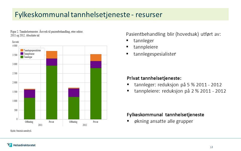 Fylkeskommunal tannhelsetjeneste - resurser 13 Pasientbehandling blir (hovedsak) utført av:  tannleger  tannpleiere  tannlegespesialiste r Privat tannhelsetjeneste:  tannleger: reduksjon på 5 % 2011 - 2012  tannpleiere: reduksjon på 2 % 2011 - 2012 Fylkeskommunal tannhelsetjeneste  økning ansatte alle grupper